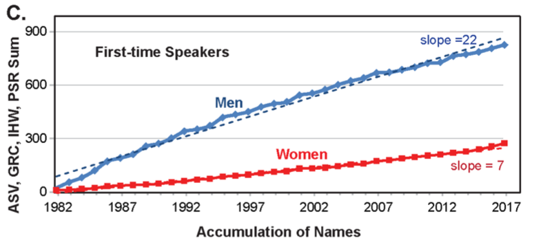 A photo of a graph from the study showing that male speakers accumulate faster than female speakers over time